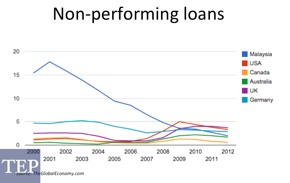 Non-performing-loans