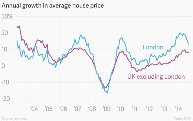 London Housing Market 2015 A Review Property