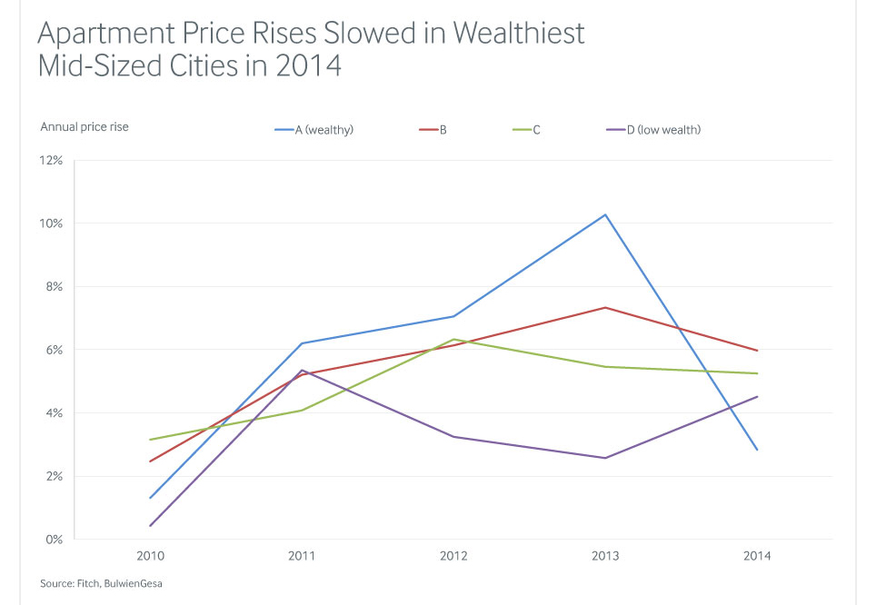 fitchwire-chart-apartment-price-rises-20150319