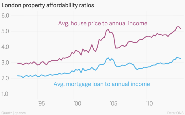 london-property-affordability-ratios-avg-house-price-to-annual-income-avg-mortgage-loan-to-annual-income_chartbuilder