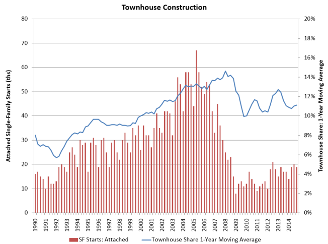 townhouseconstructionchart