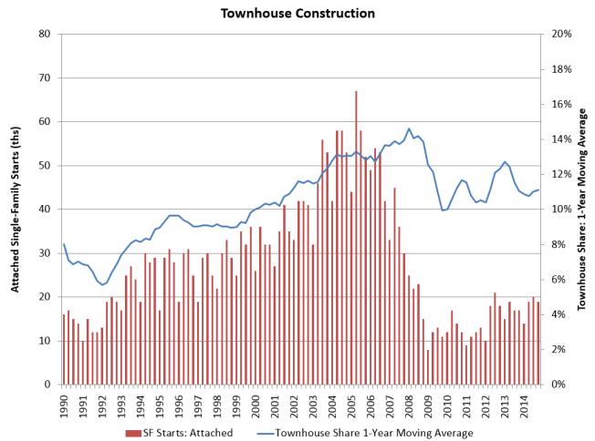 townhouseconstructionchart