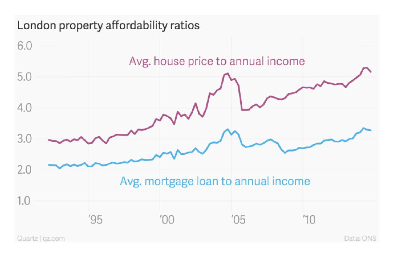 london-affordabilityratios