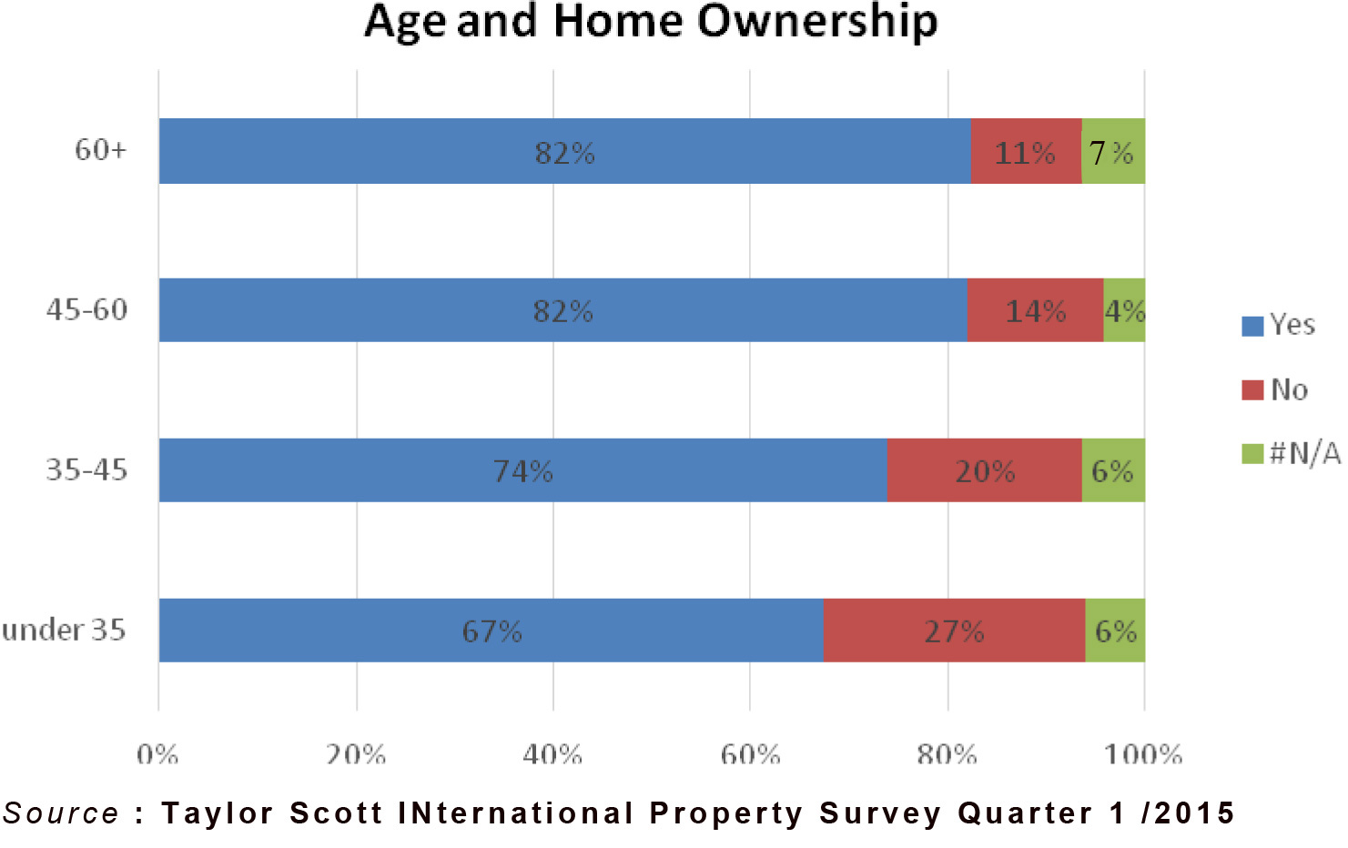 Taylor-Scott---ageandhomeownership
