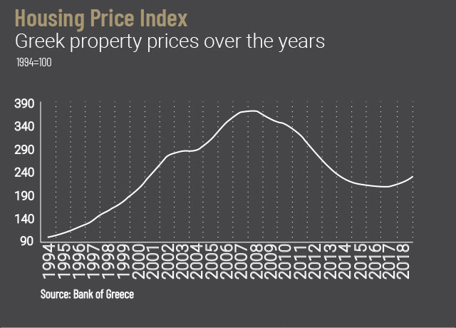 GREEK PROPERTY MARKET OUTLOOK 2019